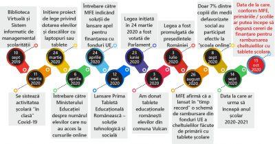 Pentru guvernul Orban asigurarea accesului tuturor la educație este o povară